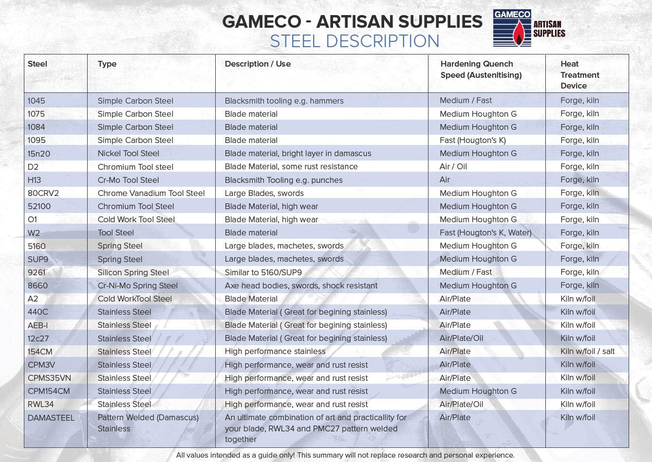 Gameco Steel Description & Steel Range