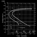 1084 Carbon Steel Time Temperature Transformation Schematic Diagram